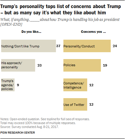 Trump's personality tops list of concerns about Trump – but as many say it's what they like about him