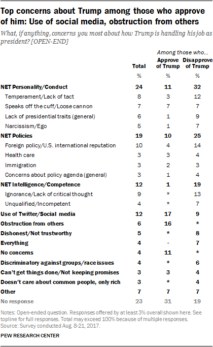 Top concerns about Trump among those who approve of him: Use of social media, obstruction from others