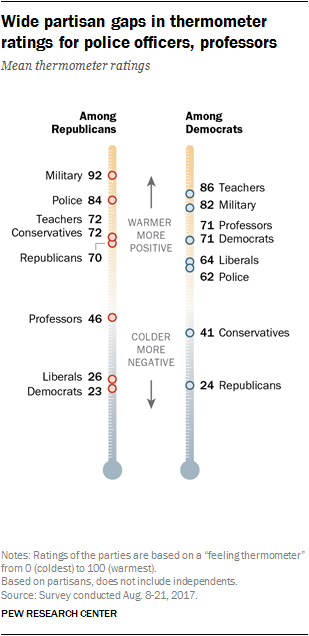 Wide partisan gaps in thermometer ratings for police officers, professors