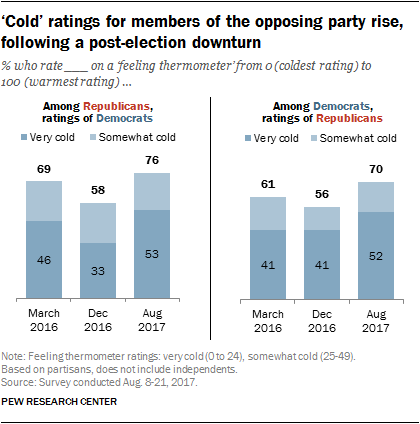 'Cold' ratings for members of the opposing party rise, following a post-election downturn