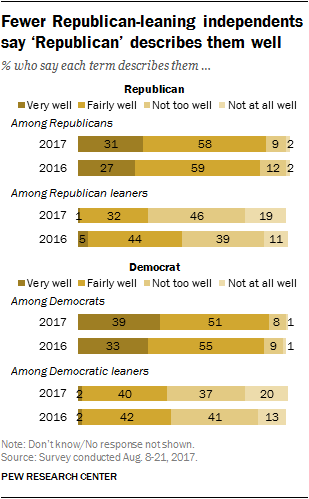 Fewer Republican-leaning independents say 'Republican' describes them well