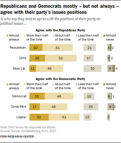 Republicans and Democrats mostly – but not always – agree with their party's issues positions