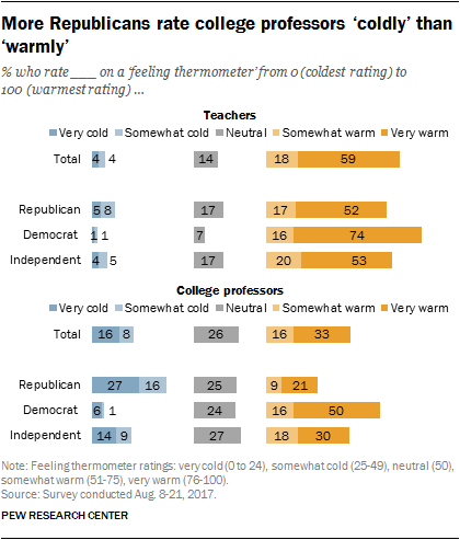 More Republicans rate college professors 'coldly' than 'warmly'