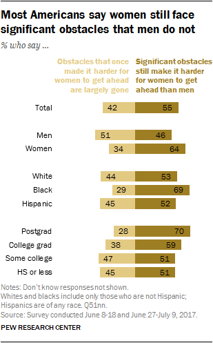 Most Americans say women still face significant obstacles that men do not