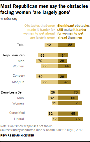 Most Republican men say the obstacles facing women 'are largely gone'
