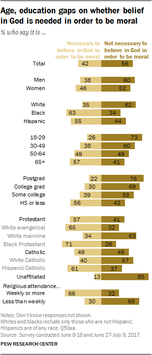 Age, education gaps on whether belief in God is needed in order to be moral