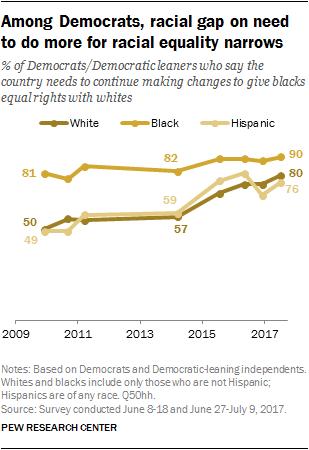 Among Democrats, racial gap on need to do more for racial equality narrows