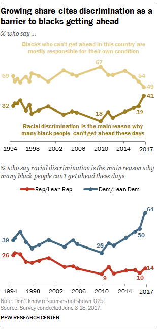 Growing share cites discrimination as a barrier to blacks getting ahead