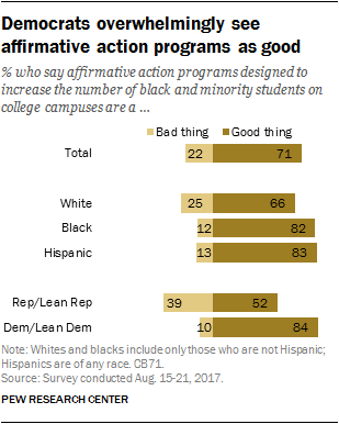 Democrats overwhelmingly see affirmative action programs as good