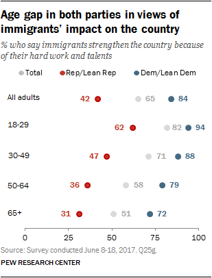 Age gap in both parties in views of immigrants' impact on the country