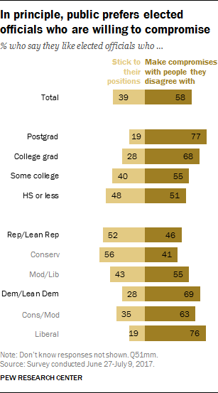 In principle, public prefers elected officials who are willing to compromise