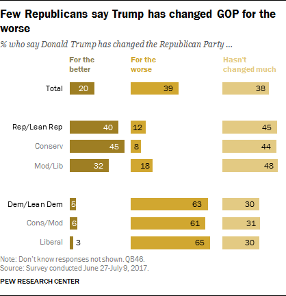 Few Republicans say Trump has changed GOP for the worse