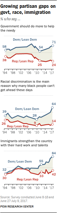 Growing partisan gaps on govt, race, immigration