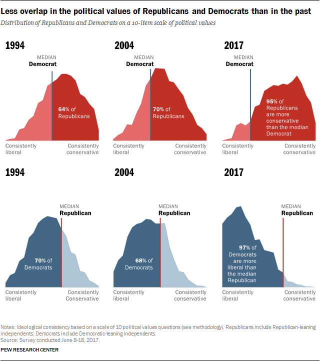 Less overlap in the political views of Republicans and Democrats than in the past