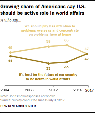 Growing share of Americans say U.S. should be active role in world affairs
