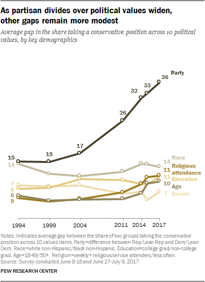 As partisan divides over political values widen, other gaps remain more modest
