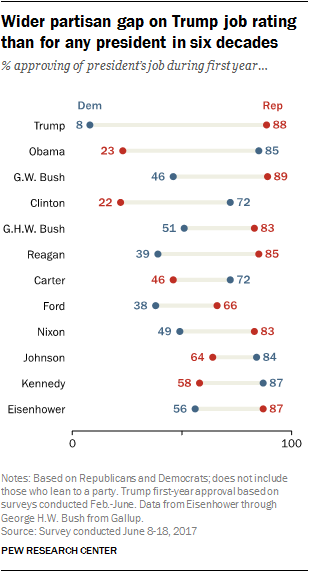 Wider partisan gap on Trump job rating than for any president in six decades