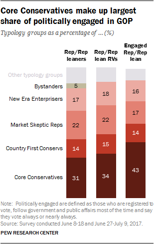 Core conservatives make up largest share of politically engaged in GOP