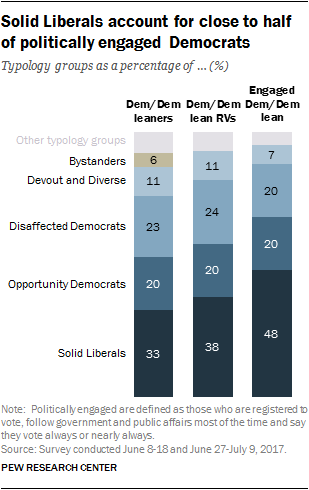 Solid Liberals account for close to half of politically engaged Democrats