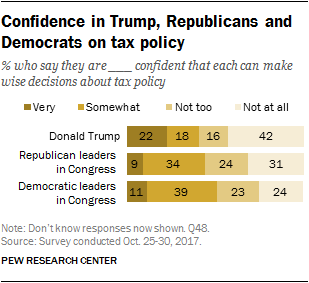 Confidence in Trump, Republicans and Democrats on tax policy