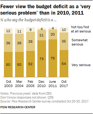 Fewer view the budget deficit as a 'very serious problem' than in 2010, 2011