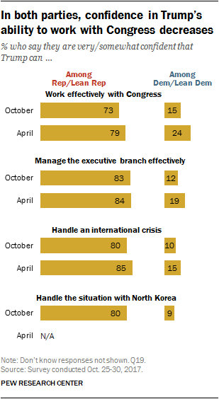 In both parties, confidence in Trump's ability to work with Congress decreases