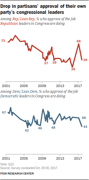 Drop in partisans' approval of their own party's congressional leaders