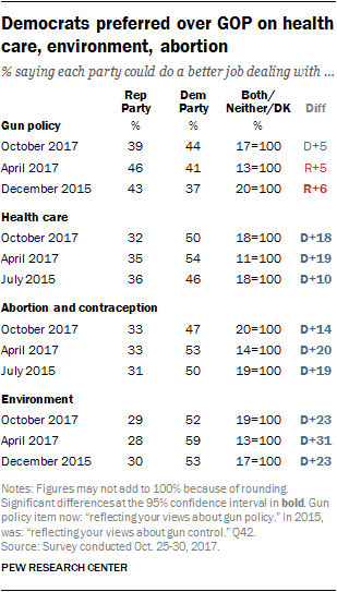 Democrats preferred over GOP on health care, environment, abortion