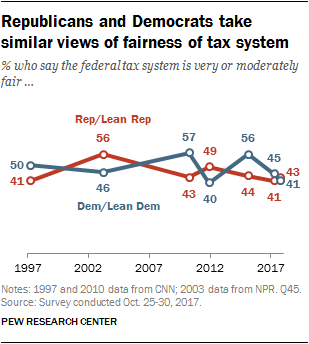 Republicans and Democrats take similar views of fairness of tax system