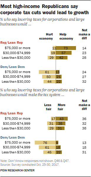 Most high-income Republicans say corporate tax cuts would lead to growth