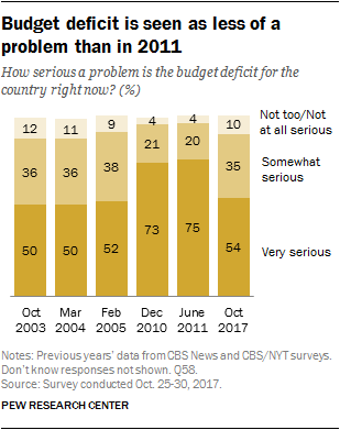Budget deficit is seen as less of a problem than in 2011