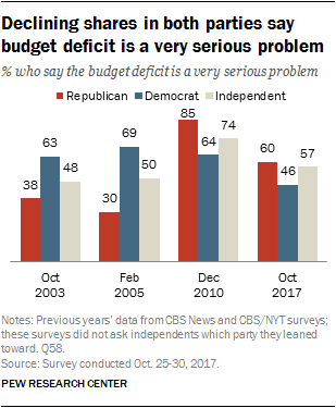 Declining shares in both parties say budget deficit is a very serious problem