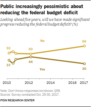 Public increasingly pessimistic about reducing the federal budget deficit