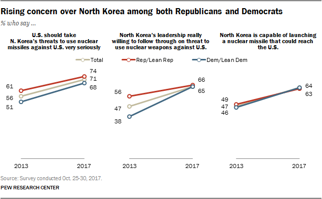 Rising concern over North Korea among both Republicans and Democrats