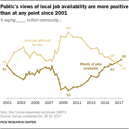 Public's views of local job availability are more positive than at any point since 2001