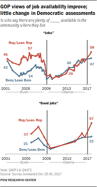 GOP views of job availability improve; little change in Democratic assessments