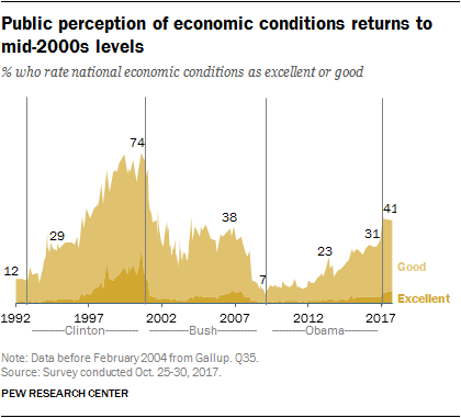 Public perception of economic conditions returns to mid-2000s levels