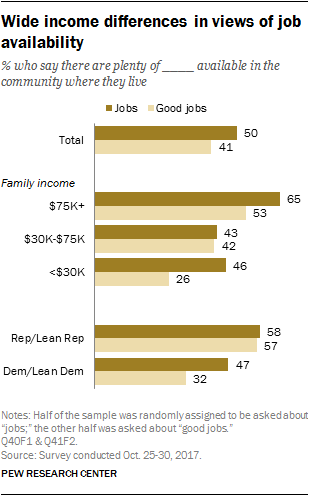Wide income differences in views of job availability