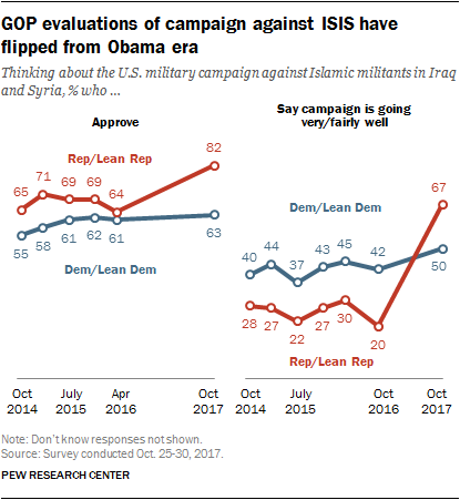GOP evaluations of campaign against ISIS have flipped from Obama era