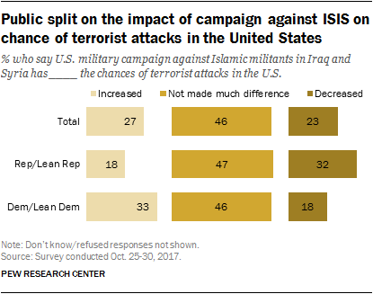 Public split on the impact of campaign against ISIS on chance of terrorist attacks in the United States