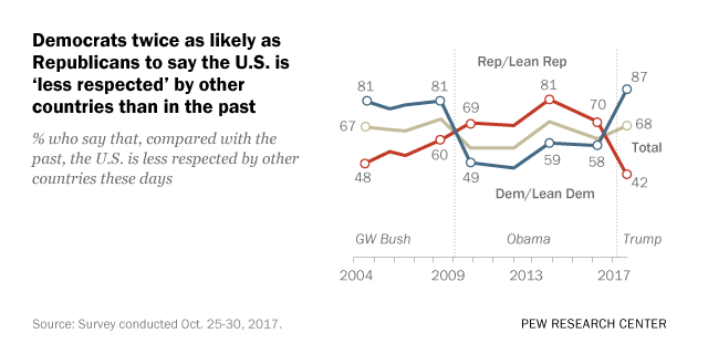 Partisans Have Starkly Different Opinions About How the World Views the U.S.
