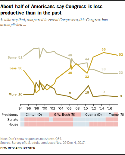 About half of Americans say Congress is less productive than in the past