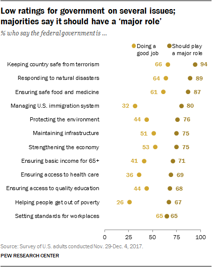 Low ratings for government on several issues; majorities say it should have a 'major role'