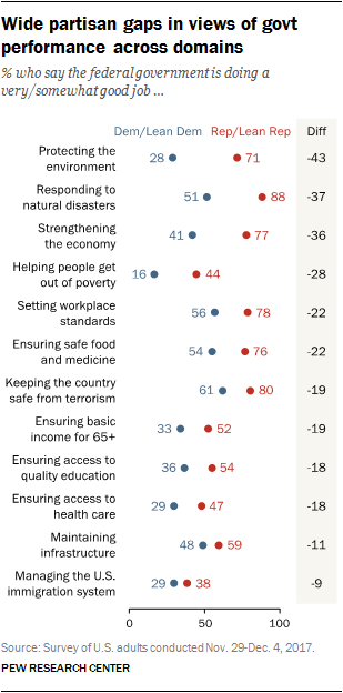Wide partisan gaps in views of govt performance across domains