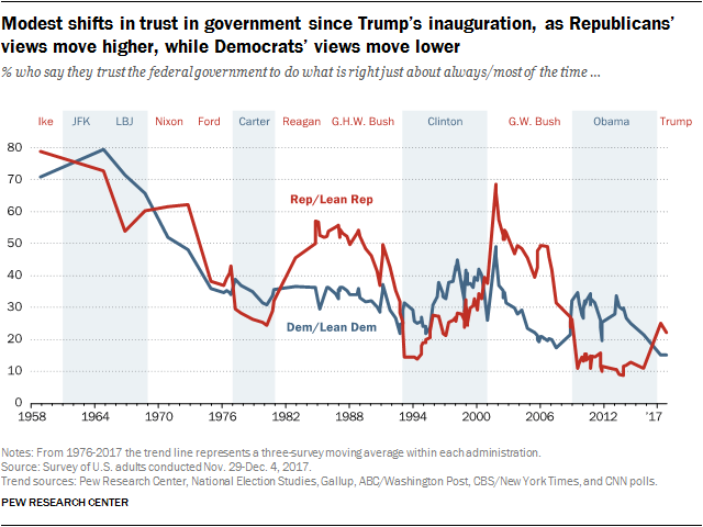 Modest shifts in trust in government since Trump's inauguration, as Republicans' views move higher, while Democrats' views move lower