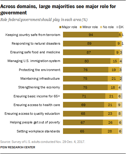Across domains, large majorities see major role for government