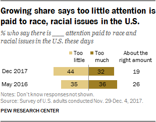 Growing share says too little attention is paid to race, racial issues in the U.S.