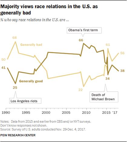 Majority views race relations in the U.S. as generally bad