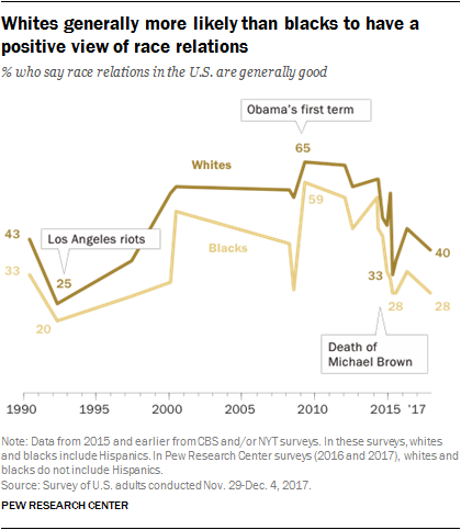Whites generally more likely than blacks to have a positive view of race relations