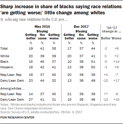 Sharp increase in share of blacks saying race relations 'are getting worse;' little change among whites
